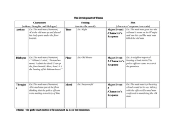 The Development of Theme Graphic Organizer