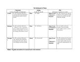 The Development of Theme Graphic Organizer