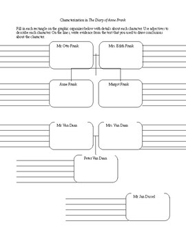 The Diary of Anne Frank Characterization Chart