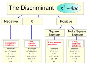 The Discriminant -Quadratic Formula- A Lesson and 4 Assignments for Power Point