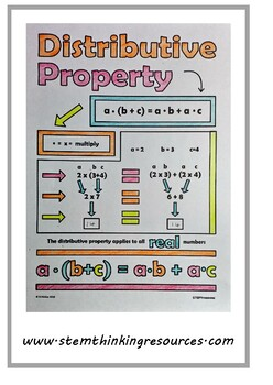 The Distributive Property of Multiplication Middle High School Math Notes