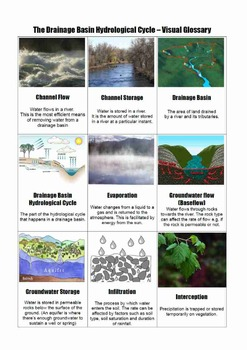 The Drainage Basin Hydrological Cycle Visual Glossary