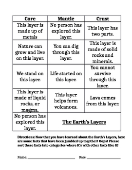 The Earth's Layers Sorting Activity