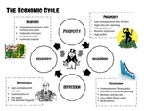 The Economic Cycle (Prosperity, Recession, Depression, Recovery)