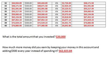 Middle School Economics: Savings - Piggy Banks, Simple & Compound Interest