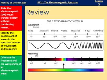 The Electromagnetic Spectrum - Full Lesson