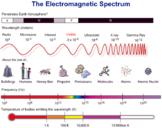 The Electromagnetic Spectrum - Rainbows, Sunsets, Mirages & Sunburn