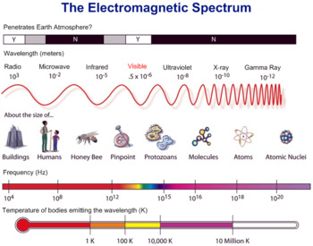 The Electromagnetic Spectrum - Rainbows, Sunsets, Mirages & Sunburn