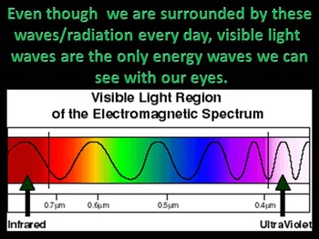 The Electromagnetic Spectrum (some animations)