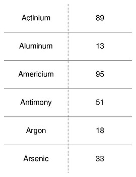 the elements and their atomic number flash cards