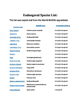 The Endangered Species List and Species Card Activity