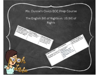 The English Bill of Rights vs. US Bill of Rights