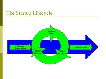 The Entrepreneurial Mindset - The Psychology Underlying Entrepreneurship