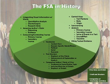 The FSA in History