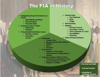 The FSA in History