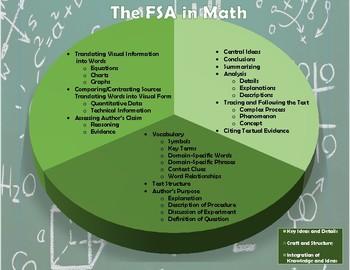 The FSA in Math