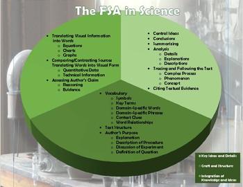 The FSA in Science