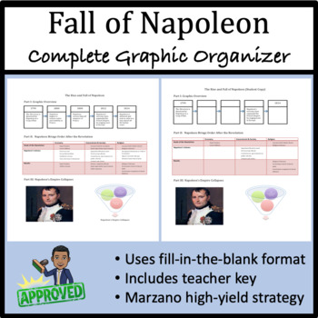 The Fall of Napoleon: Graphic Organizer