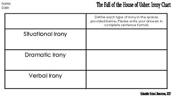 The Fall of the House of Usher: Irony Chart