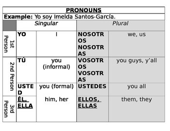 "The ""Fancy"" Box of Six - Verb Conjugations & Pronouns"