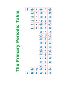 The Fearless and Simple Guide to the Periodic Table (With Printables)
