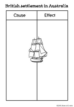The First Fleet Mini Lesson Activities and Worksheets