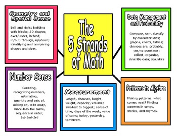 The Five Strands of Math