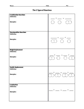 The Five Types of Chemical Reaction Notes Sheet