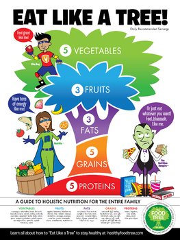 The Food Tree Holistic Nutrition Poster - The Food Tree