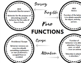 The Four Functions of Behavior - Handout