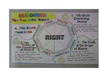 The Four Noble Truths &  The Eightfold Path; A Common Core Approach