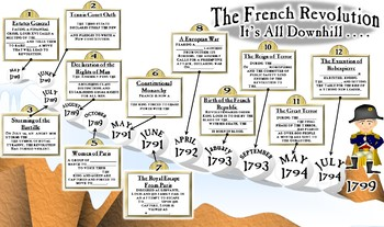 """The French Revolution """"Dynamic"""" PowerPoint"""