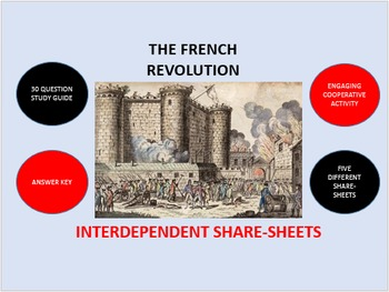 The French Revolution: Interdependent Share-Sheets Activity
