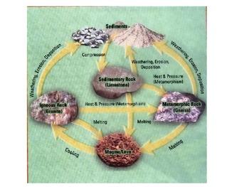 The Fun Rock Cycle