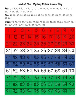 The Gambia Flag Hundred Chart Mystery Picture with Number Cards