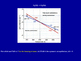 The Gibbs Free Energy Function and Phase Transitions (Pres