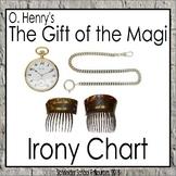 The Gift of the Magi: Irony Chart