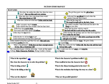 The Gift of the Magi Story Map Graphic Organizer and Key