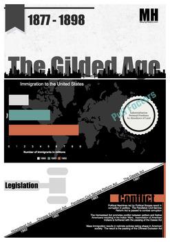 The Gilded Age Legislation Infographic