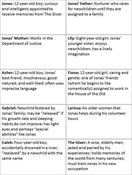 The Giver Bingo Review Game