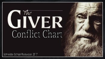 The Giver: Conflict Chart Assignment/ Graphic Organizer