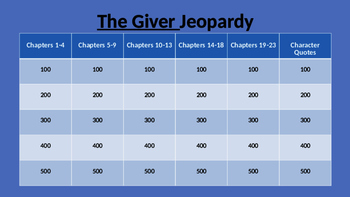 The Giver Jeopardy