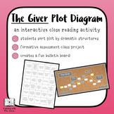 The Giver Plot Diagram Activity