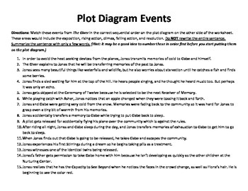 The Giver Plot Diagram and Literary Terms