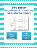 The Giver Receiver of Memory Attribute Chart