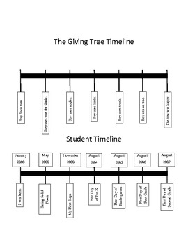 The Giving Tree Timeline with Example CCGPS Framework Activity