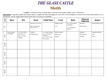 The Glass Castle: Motifs Chart