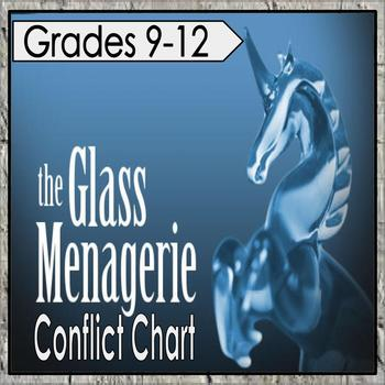 The Glass Menagerie: Conflict Chart