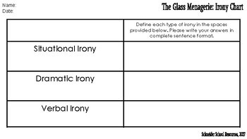 The Glass Menagerie: Irony Chart
