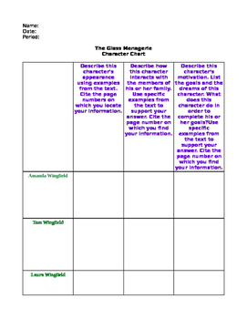 The Glass Menagerie, Tennessee Williams- Character Chart